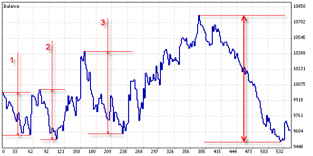 The final value of the maximum drawdown is marked with the thick arrows.