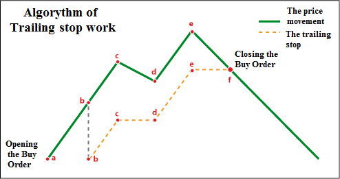 A small illustration of the trailing stop work: